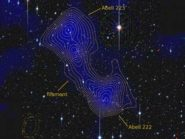 dark matter between galaxy clusters