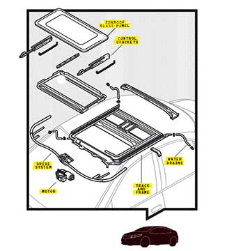 All sunroofs share similar parts: electric motor, drive system, lift brackets, and a hole in the roof filled with a metal or glass panel. Eventually they almost all go wrong. Illustration by Vic Kulihin