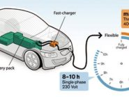 Volvo Fast Charger