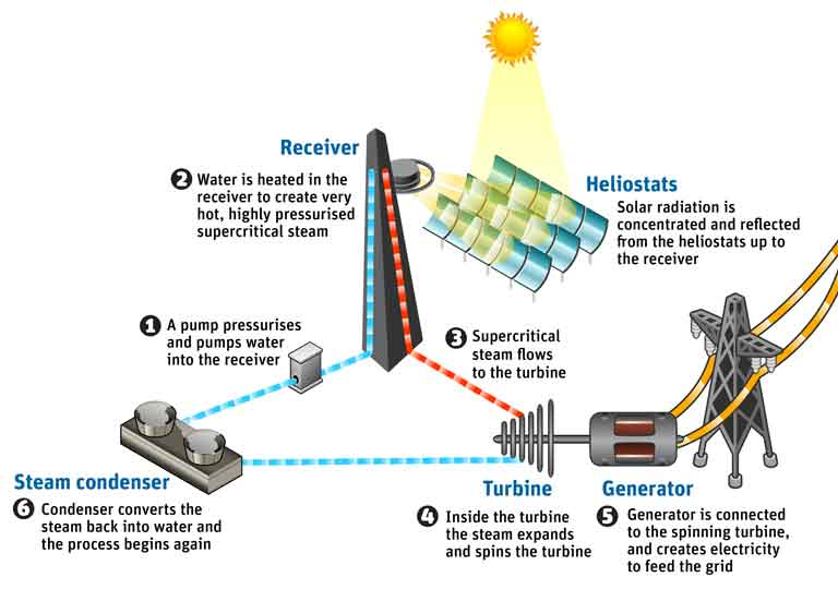 Popular mechanics for Solar energy games