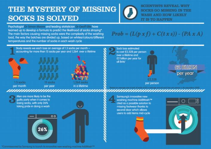 Samsung formula cracks the sock-stealing gnome mystery
