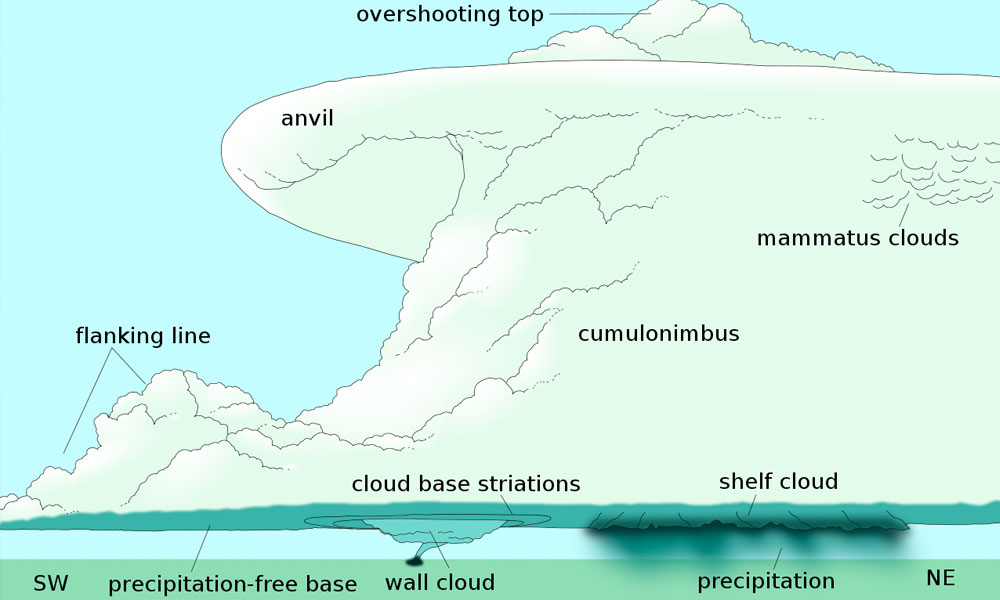 A graphic explaining how supercells are formed