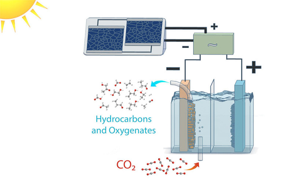 Ethanol derived from CO2