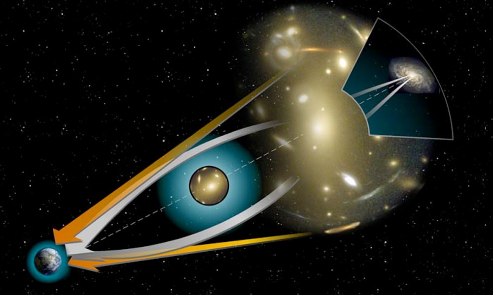 gravitational lens galaxies and how it works