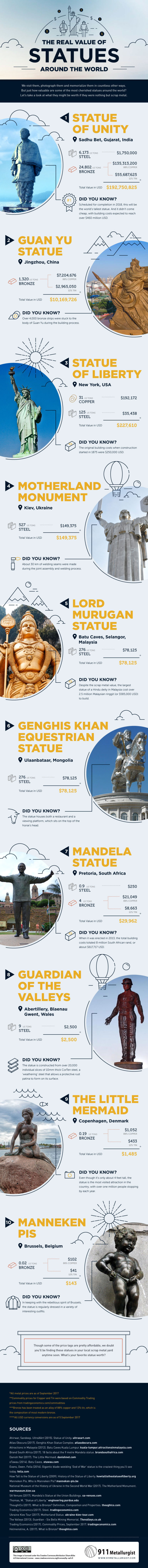 famous statues value infographic